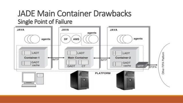 JADE Main Container Drawbacks Single Point of Failure