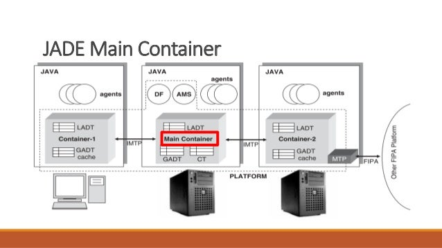 JADE Main Container