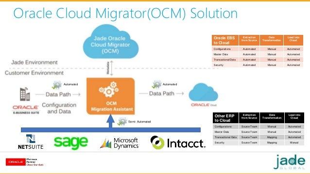 Jade Global S Oracle Cloud Migration Ocmtm Solution