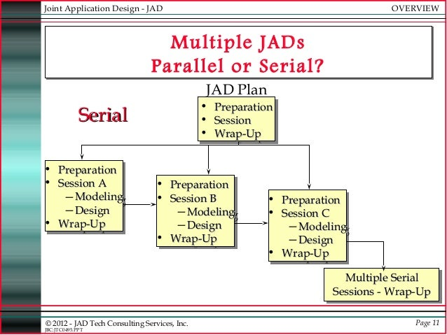 JAD - Joint Applications Development