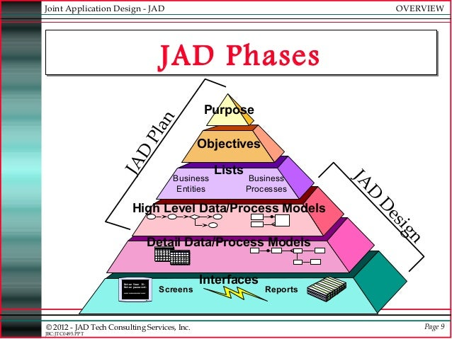 Jad Joint Application Development