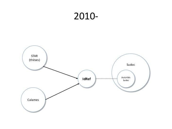 Sudoc<br />IdRef<br />2010-<br />STAR (thèses)<br />Autorités Sudoc<br />Calames<br />