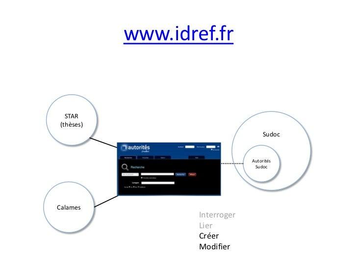 www.idref.fr<br />STAR (thèses)<br />Sudoc<br />IdRef<br />Autorités Sudoc<br />Calames<br />Interroger<br />Lier<br />Cré...