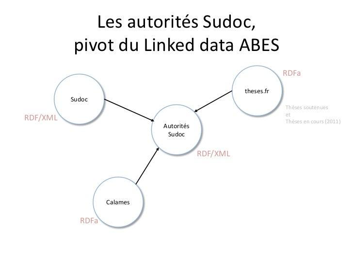 Les autorités Sudoc,pivot du Linked data ABES<br />theses.fr<br />RDFa<br />Sudoc<br />Thèses soutenues<br />et<br />Thèse...
