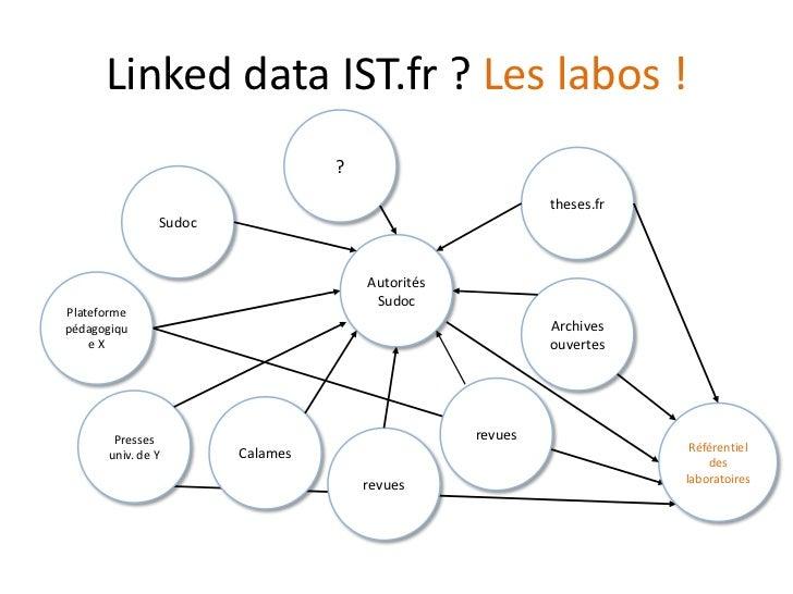 Linked data IST.fr ? Les labos !<br />?<br />theses.fr<br />Sudoc<br />Autorités Sudoc<br />Plateforme pédagogique X<br />...