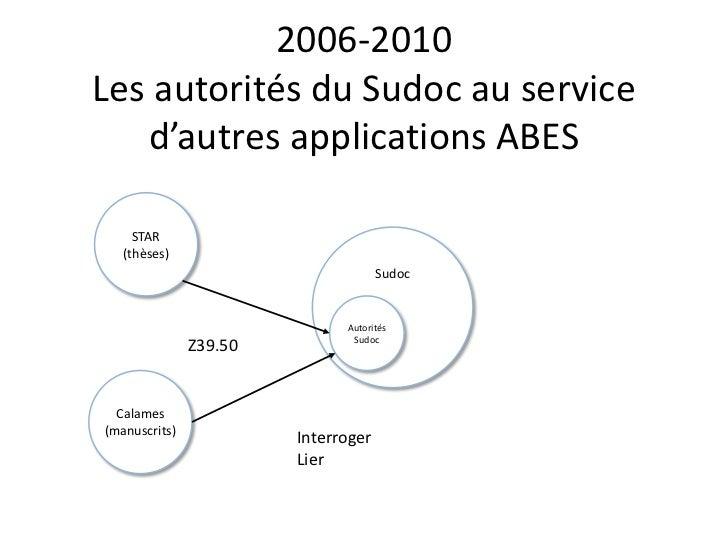 2006-2010Les autorités du Sudoc au service d'autres applications ABES<br />STAR (thèses)<br />Sudoc<br />Autorités Sudoc<b...