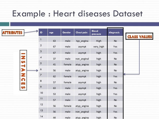 Hybrid Technique for Associative Classification of Heart