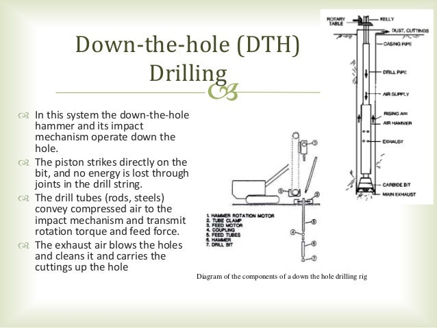 Drilling equipments on