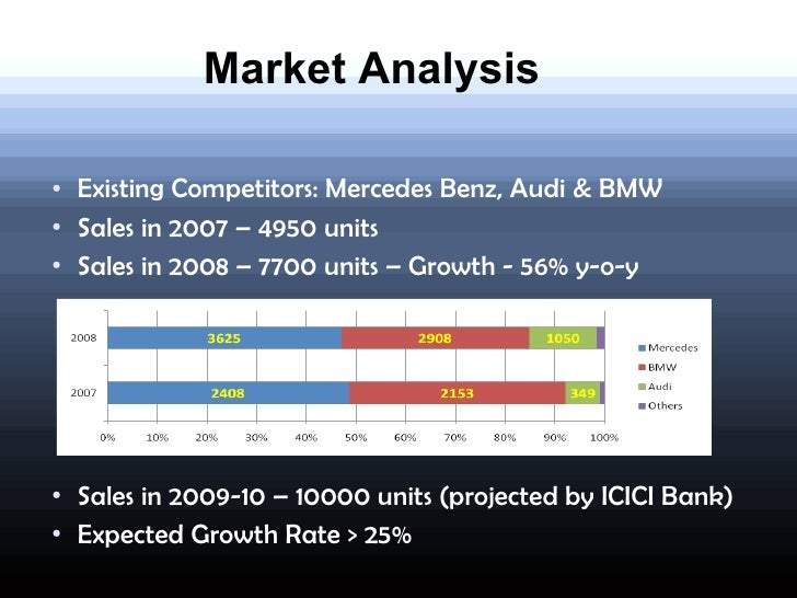 Jaguar india launch plan for Mercedes benz target market