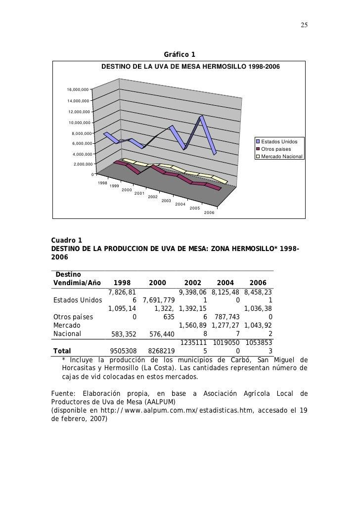 25                                                            Gráfico 1                       DESTINO DE LA UVA DE MESA HE...