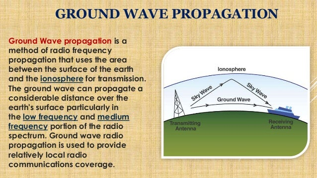 Image result for ground waves