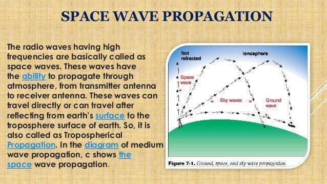 WAVE propagation ppt by GAGAN PRASAD