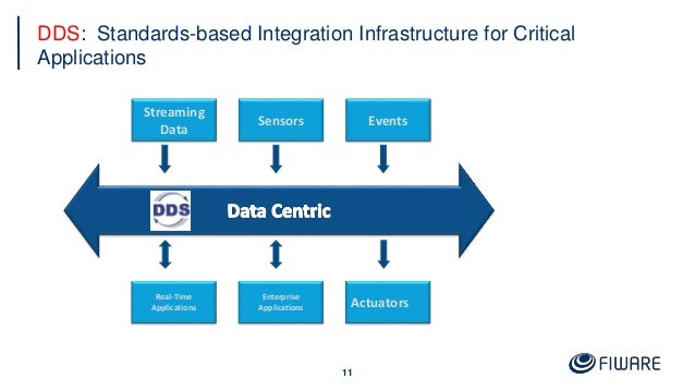 DDS: Standards-based Integration Infrastructure for Critical Applications 11 Streaming Data Sensors Events Real-Time Appli...