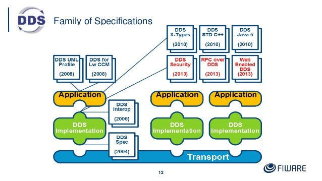 Family of Specifications 12