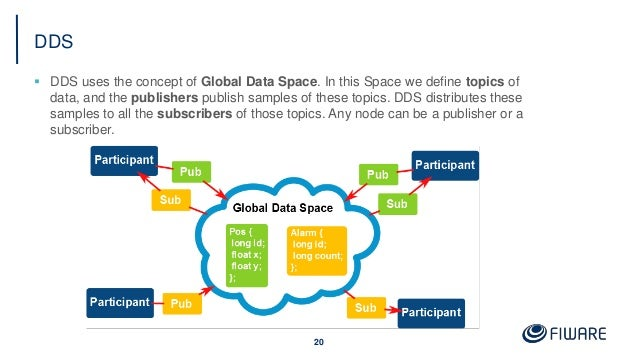 DDS  DDS uses the concept of Global Data Space. In this Space we define topics of data, and the publishers publish sample...