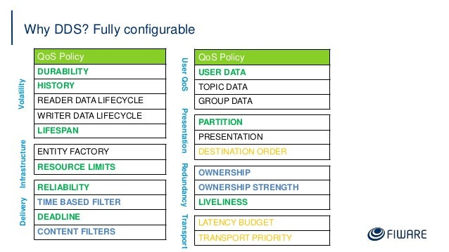 Why DDS? Fully configurable 22 QoS Policy DURABILITY HISTORY READER DATA LIFECYCLE WRITER DATA LIFECYCLE LIFESPAN ENTITY F...