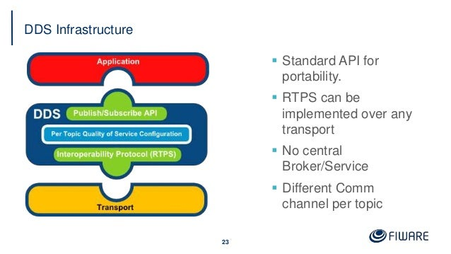 DDS Infrastructure  Standard API for portability.  RTPS can be implemented over any transport  No central Broker/Servic...