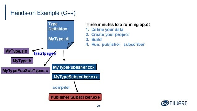 Hands-on Example (C++) 29 Type Definition MyType.idl fastrtpsgen MyType.h MyTypePubSubTypes.c MyTypePublisher.cxx MyTypeSu...