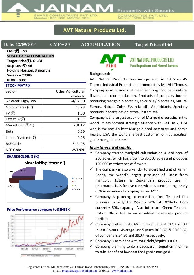Avt Natural Products Ltd Share Price