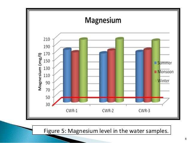 Recommended Tds Level In Drinking Water