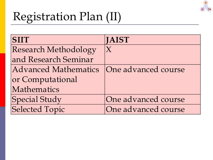 plan ii thesis registration Plan i requires successful completion of a thesis, while plan ii requires successful and in the class schedule and registration guide plan ii it is expected.