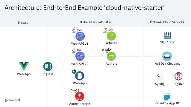 Jakarta Tech Talk: How to develop your first cloud-native Application…