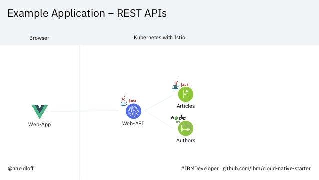 Example Application – REST APIs Web-App Web-API Articles Authors Browser Kubernetes with Istio @nheidloff #IBMDeveloper gi...