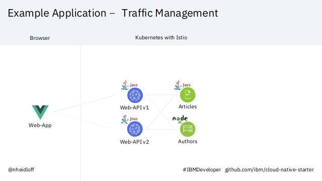 Example Application – Traffic Management Web-App Web-API v1 Articles Web-API v2 Authors Browser Kubernetes with Istio @nhe...