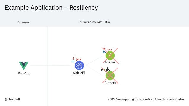 Example Application – Resiliency Web-App Web-API Articles Authors Browser Kubernetes with Istio @nheidloff #IBMDeveloper g...