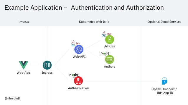 Example Application – Authentication and Authorization Web-App Web-API Articles Authors OpenID Connect / IBM App ID Authen...