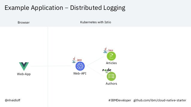 Example Application – Distributed Logging Web-App Web-API Articles Authors Browser Kubernetes with Istio @nheidloff #IBMDe...