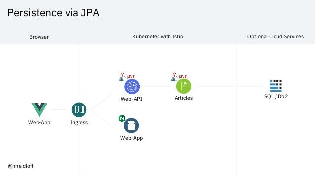 Persistence via JPA Web-App Web-API Articles Web-App SQL / Db2 Browser Kubernetes with Istio Optional Cloud Services Ingre...