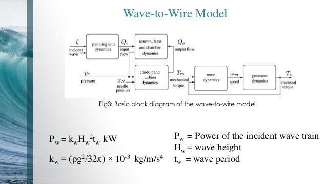 Wave   to   Wire    Model of an Ocean    Wave    Energy Converter