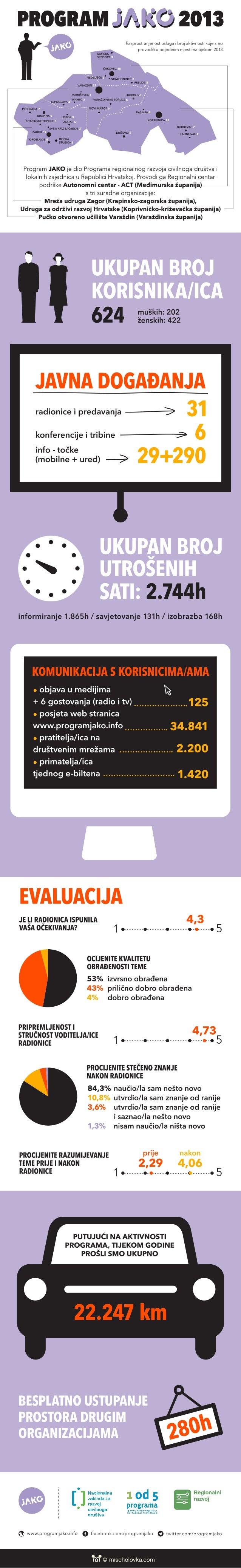 Program JAKO u 2013. - INFOGRAFIKA