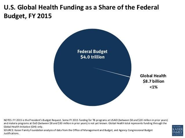 A Snapshot of US Global Health Funding, JAMA, April 23, 2014
