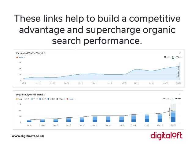 These links help to build a competitive advantage and supercharge organic search performance. www.digitaloft.co.uk