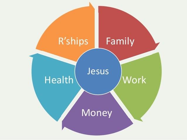 R'ships     Family          JesusHealth            Work         Money
