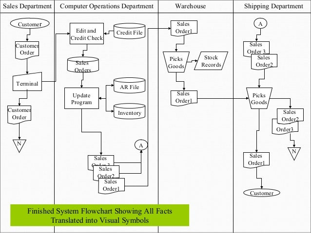 27 - Expenditure Cycle Data Flow Diagram