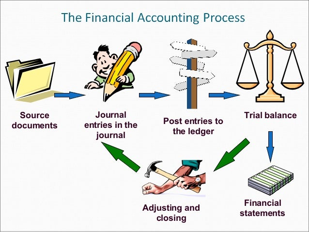 financial reporting process Through process standardization dynamic financial dashboards can enhance all aspects of the financial reporting cycle our software links directly with your epm data source and supported by automated data flows that means that teams have access to the data they need from day one.