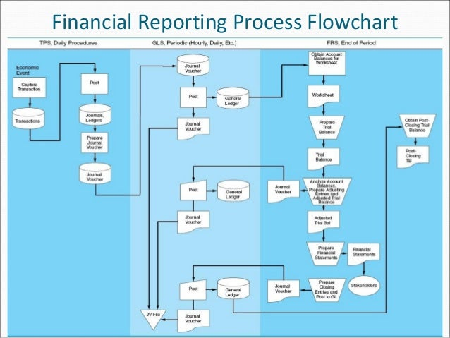 How to Use Finance Flow Charts & Workflows to Improve Operations