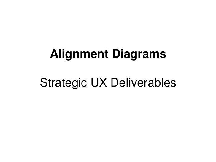 Alignment DiagramsStrategic UX Deliverables<br />
