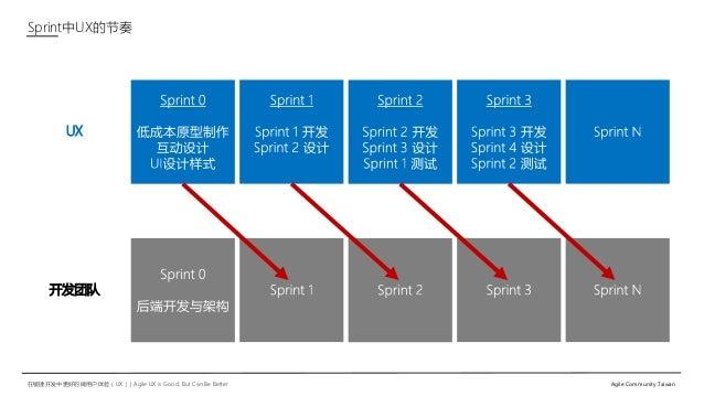 在敏捷开发中更好的做用户体验(UX)   Agile UX is Good, But Can Be Better Agile Community Taiwan Sprint中UX的节奏 UX 开发团队