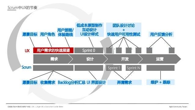 在敏捷开发中更好的做用户体验(UX)   Agile UX is Good, But Can Be Better Agile Community Taiwan 需求 设计 开发 运营 用户需求的快速展望 愿景目标 团队设计讨论 + 快速用户可用...