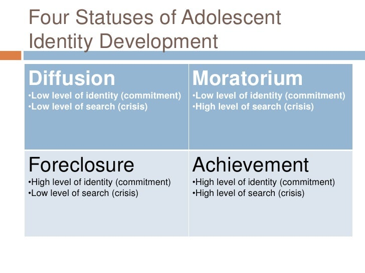 adolescent identity development Parenting styles, differentiation of self and adolescent identity development in  total, 804 adolescents took part in this study and filled the questionnaire the age .