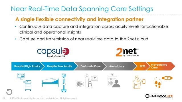 © 2016 Qualcomm Life, Inc. and/or its subsidiaries. All rights reserved.10 Near Real-Time Data Spanning Care Settings A si...