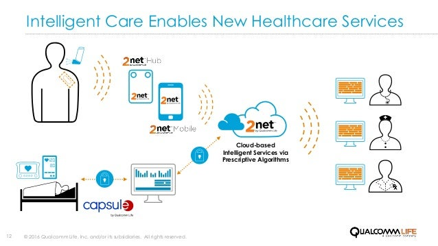 Intelligent Care Enables New Healthcare Services © 2016 Qualcomm Life, Inc. and/or its subsidiaries. All rights reserved.1...
