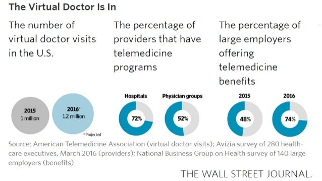 All things being relative… • US Physician visits per year: 928.6 million • Number of visits per 100 persons: 300.8 • Perce...