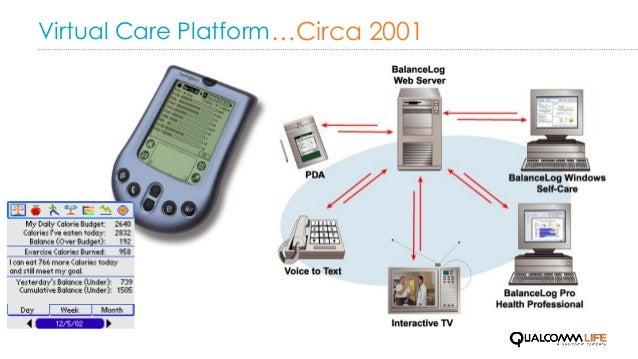 Virtual Care Platform…Circa 2001