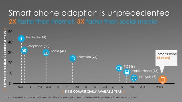 Smart phone adoption is unprecedented 2X faster than internet, 3X faster than social media Sources: Pew Research, Ever Acc...