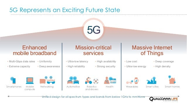5G Represents an Exciting Future State Mission-critical services Enhanced mobile broadband Massive Internet of Things Netw...